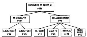 Figure 1. Study population. Coronary angiography (angio) was performed in all survivors of acute myocardial infarction (MI) except for 14 patients who refused the procedure, 25 patients over age 70, 28 patients with other life-limiting illnesses, and 12 patients with angiography prior to infarction.